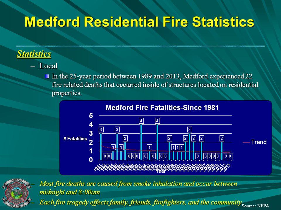 Medford Residential Fire Statistics