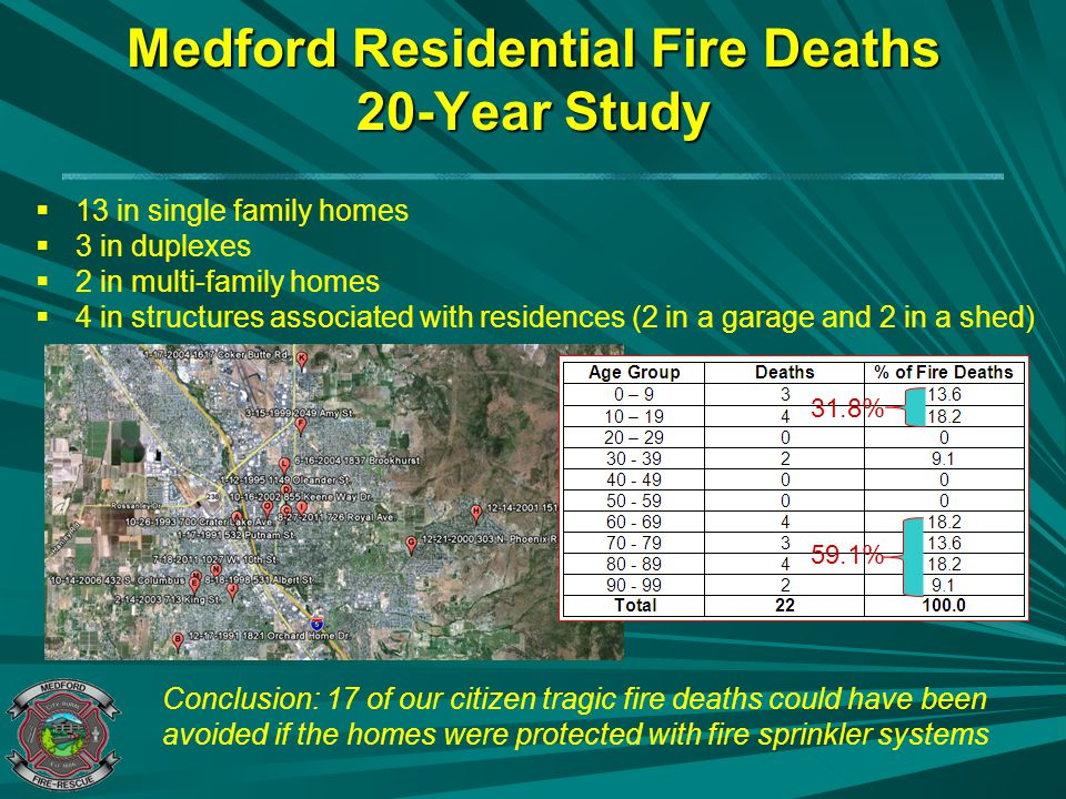 Medford Residential Fire Deaths 20-Year Study