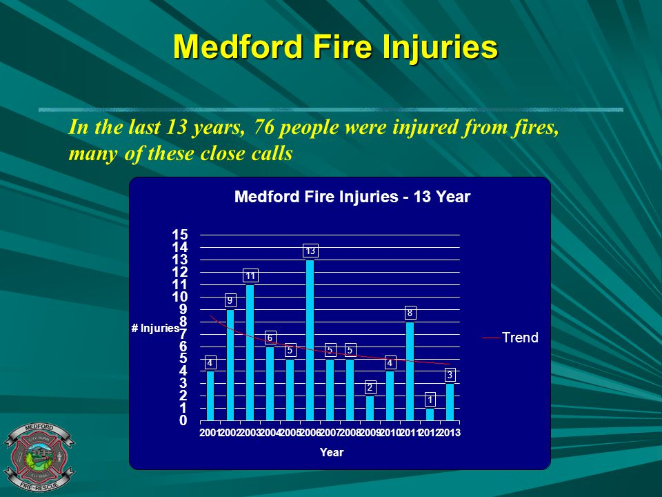 Medford Fire Injuries In the last 13 years, 76 people were injured from fires, many of these close calls.