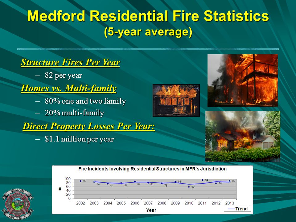 Medford Residential Fire Statistics (5-year average)