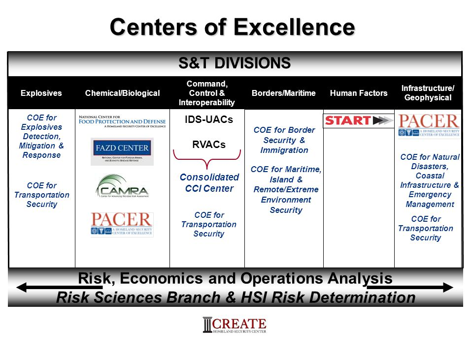 Centers of Excellence S&T DIVISIONS