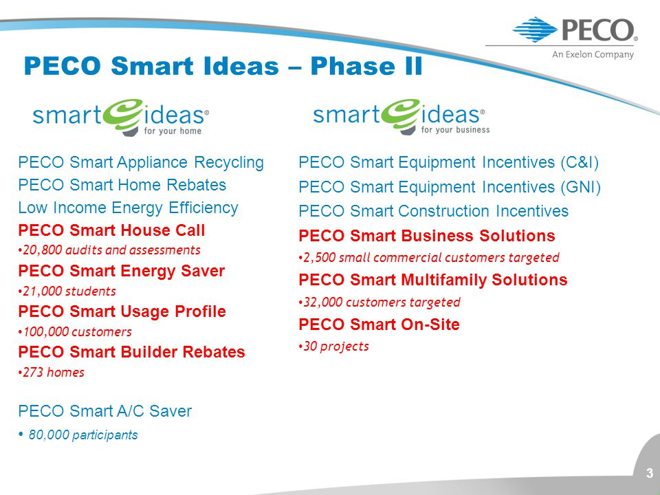 PECO Smart Ideas – Phase II