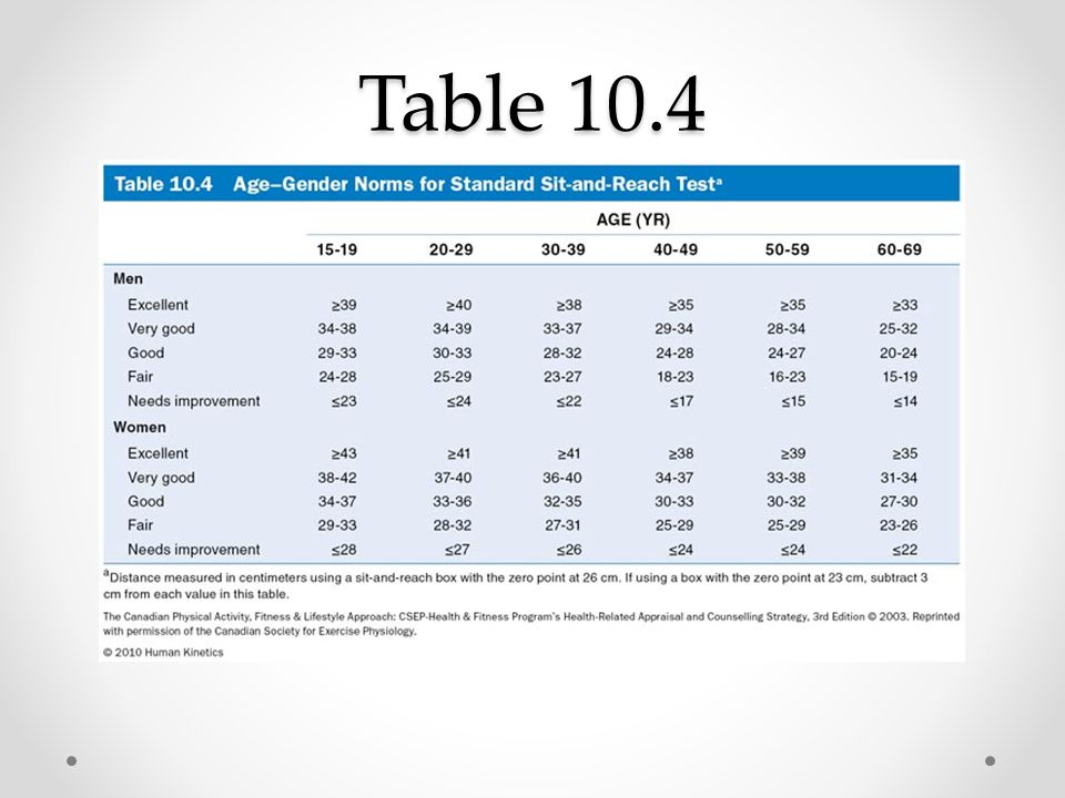 Table 10.4