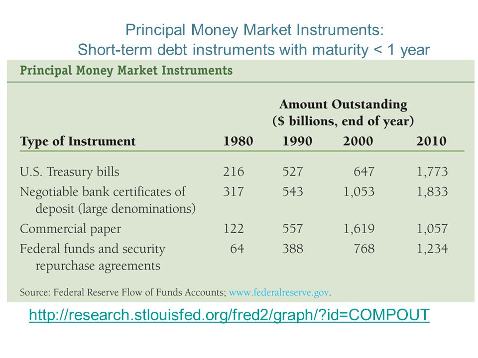 Principal Capital Market Instruments Maturity > 1 year