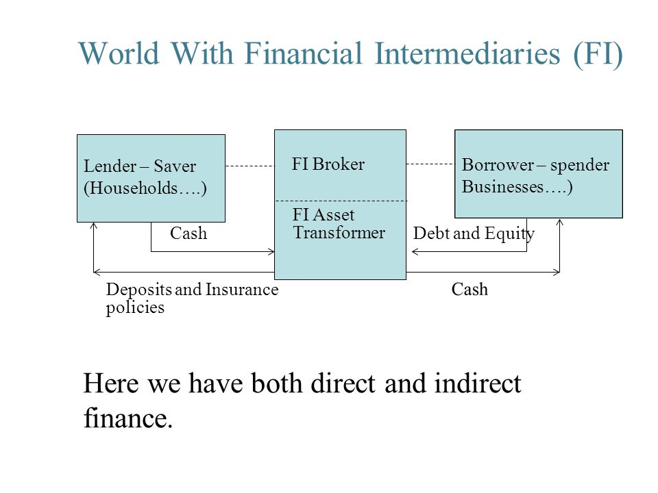 Mishkin's Representation: Function of Financial Markets