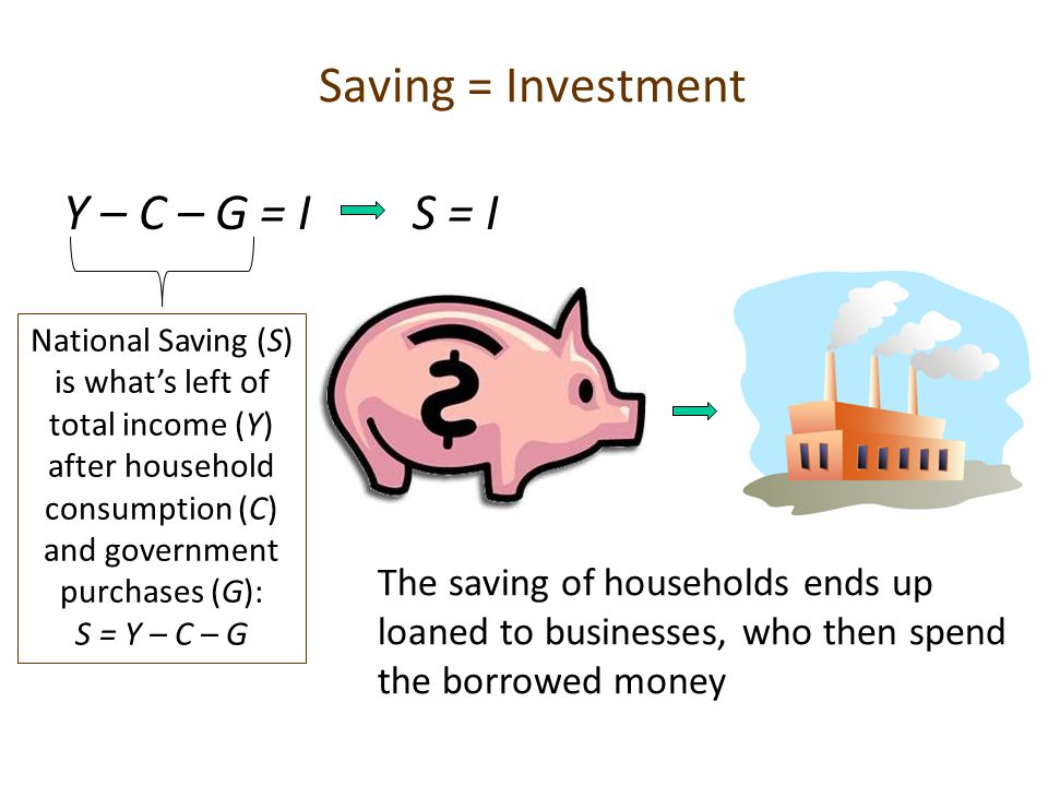 Saving = Investment Y – C – G = I S = I