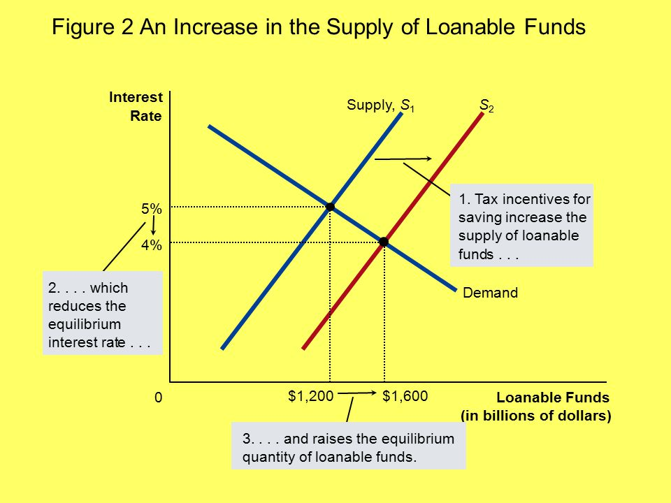 Figure 2 An Increase in the Supply of Loanable Funds