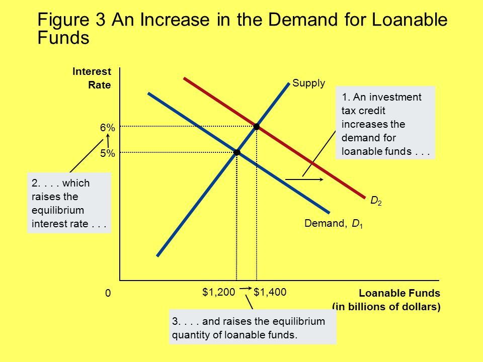 Figure 3 An Increase in the Demand for Loanable Funds