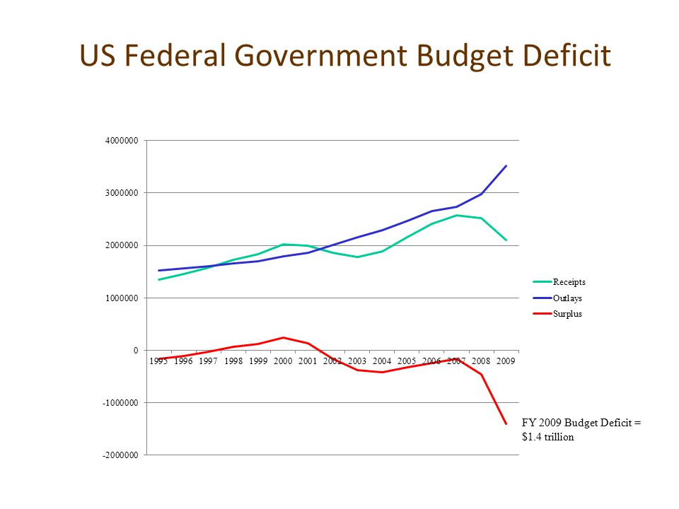 US Federal Government Budget Deficit