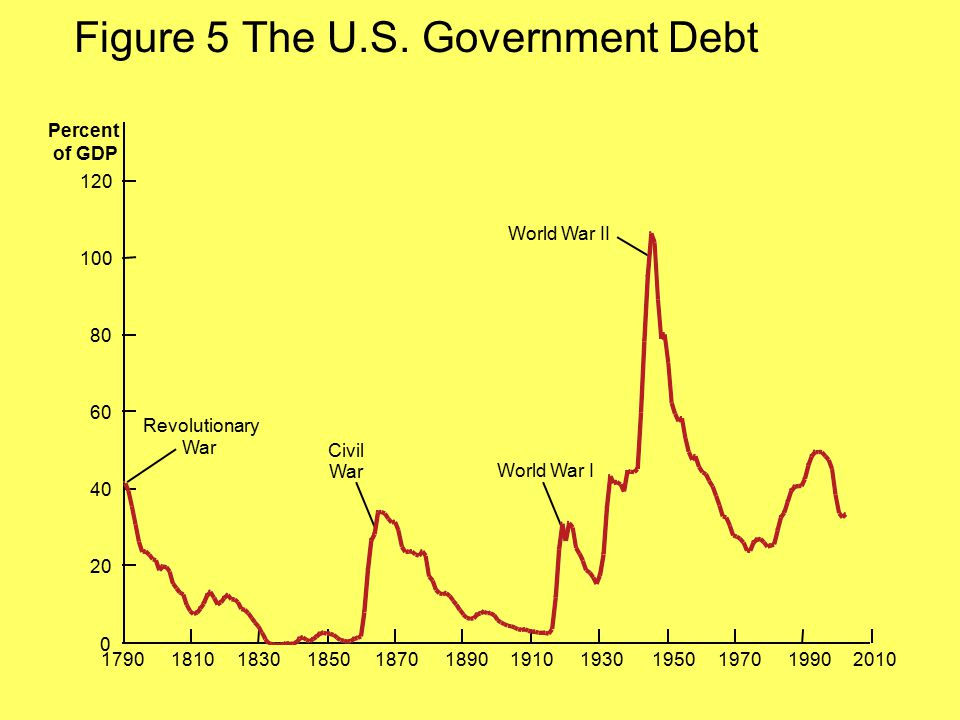 Figure 5 The U.S. Government Debt