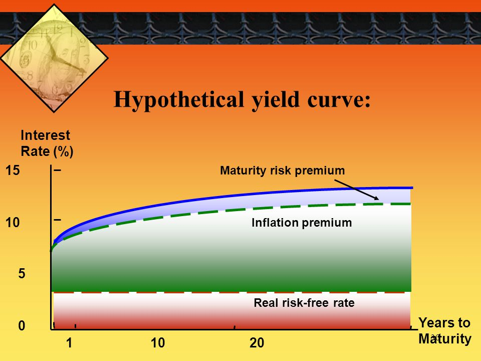 Hypothetical yield curve: