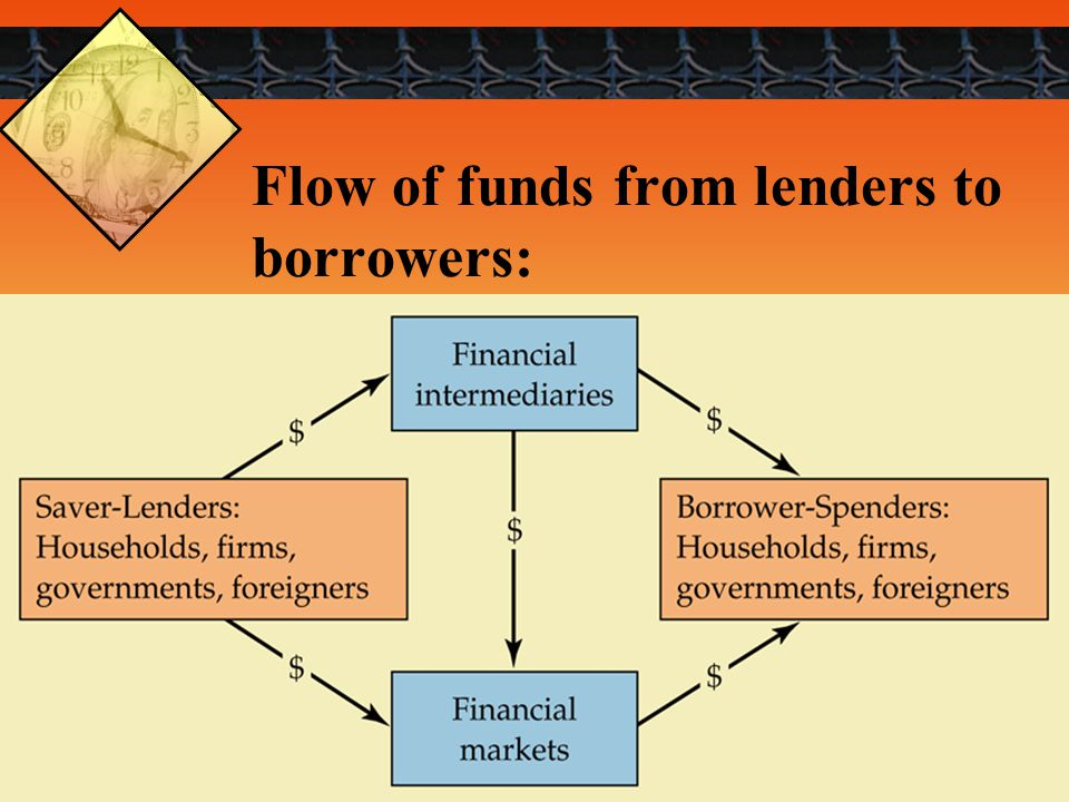 Flow of funds from lenders to borrowers: