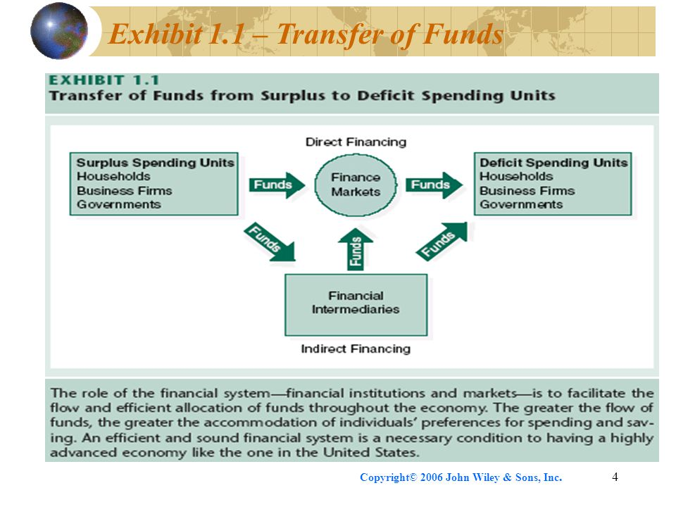 Exhibit 1.1 – Transfer of Funds
