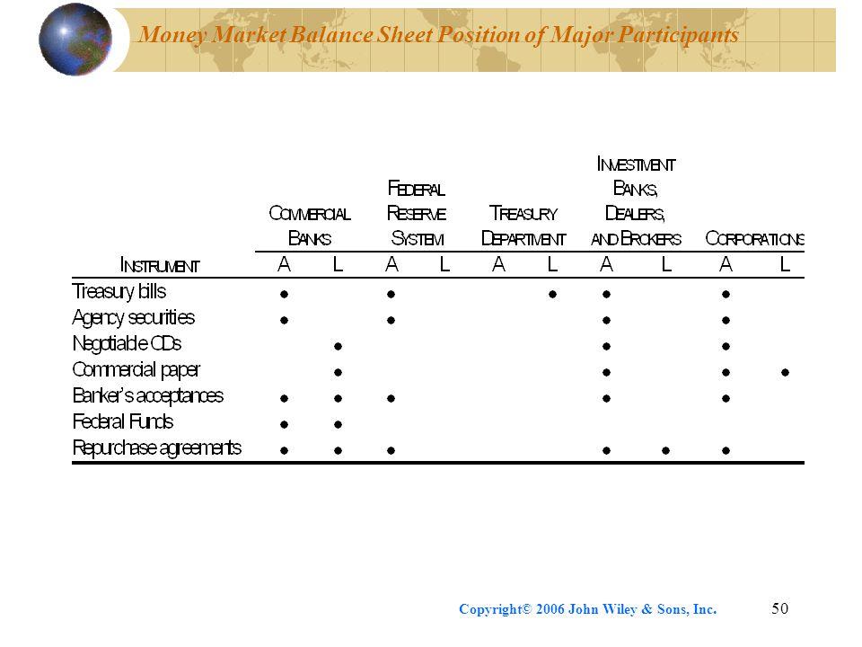 Money Market Balance Sheet Position of Major Participants