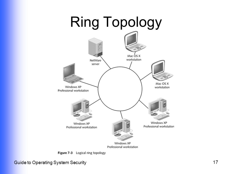 Physical and network topology security ppt video online download 17 ring topology guide to operating system security ccuart Gallery