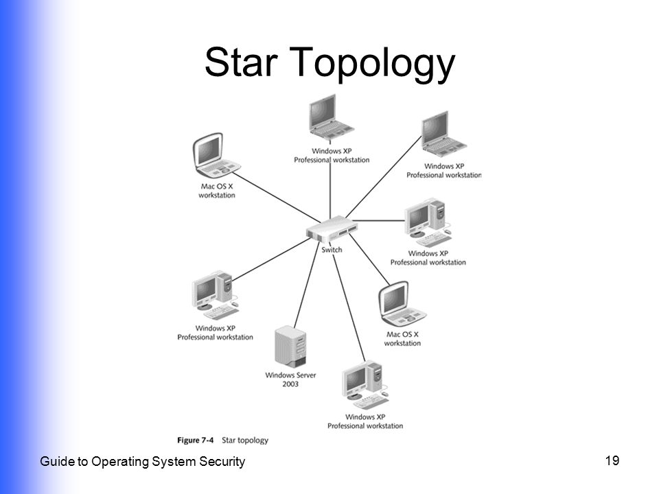 Star Topology Guide to Operating System Security
