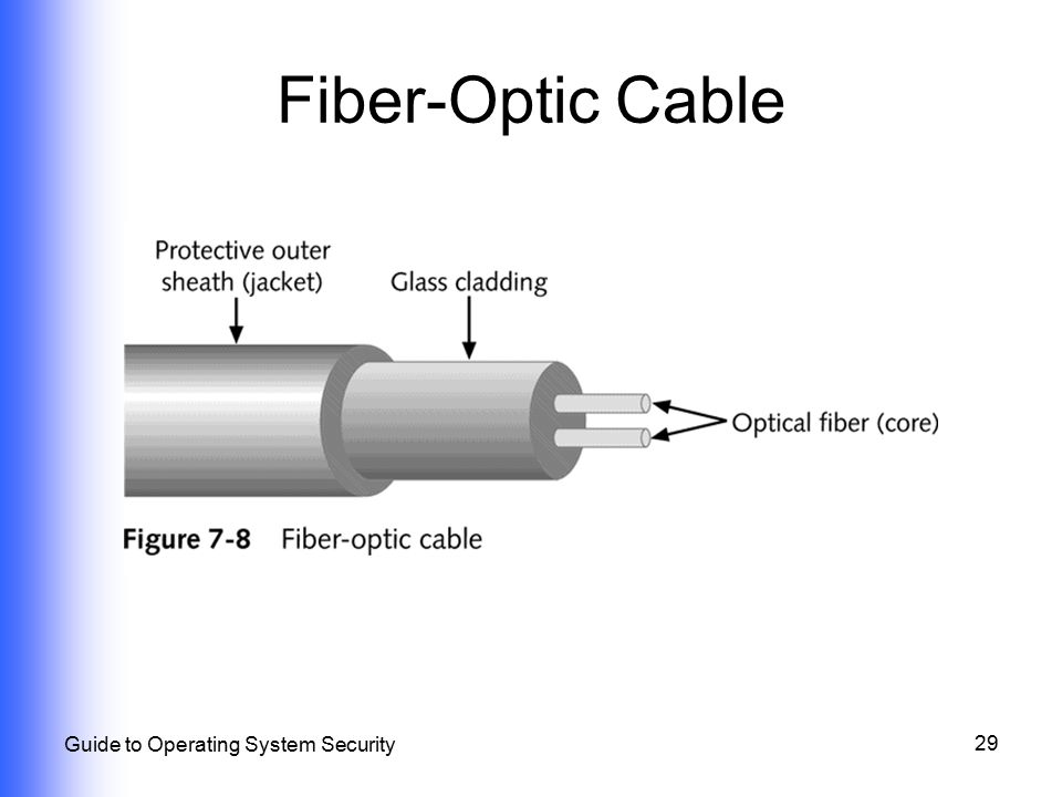 Fiber-Optic Cable Guide to Operating System Security