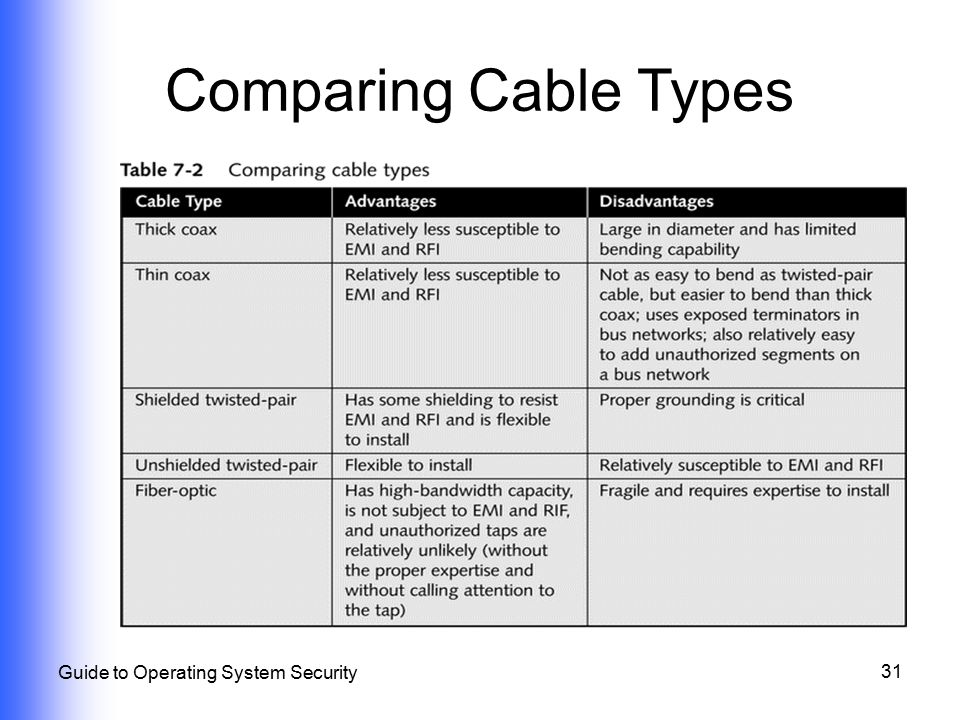 Comparing Cable Types Guide to Operating System Security
