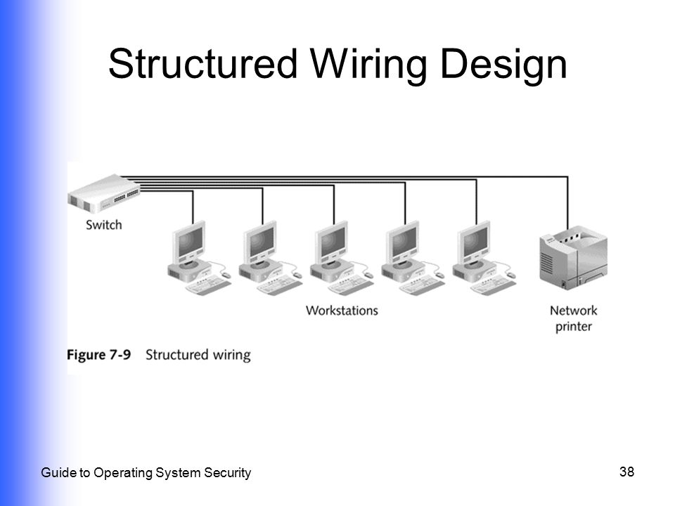 Structured Wiring Design