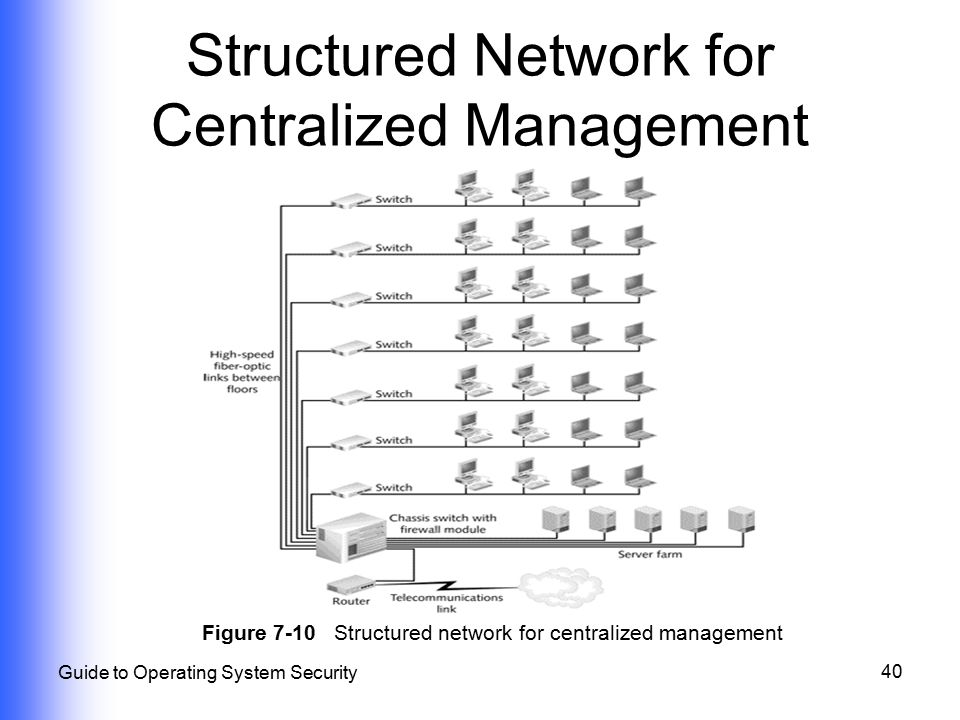 Structured Network for Centralized Management