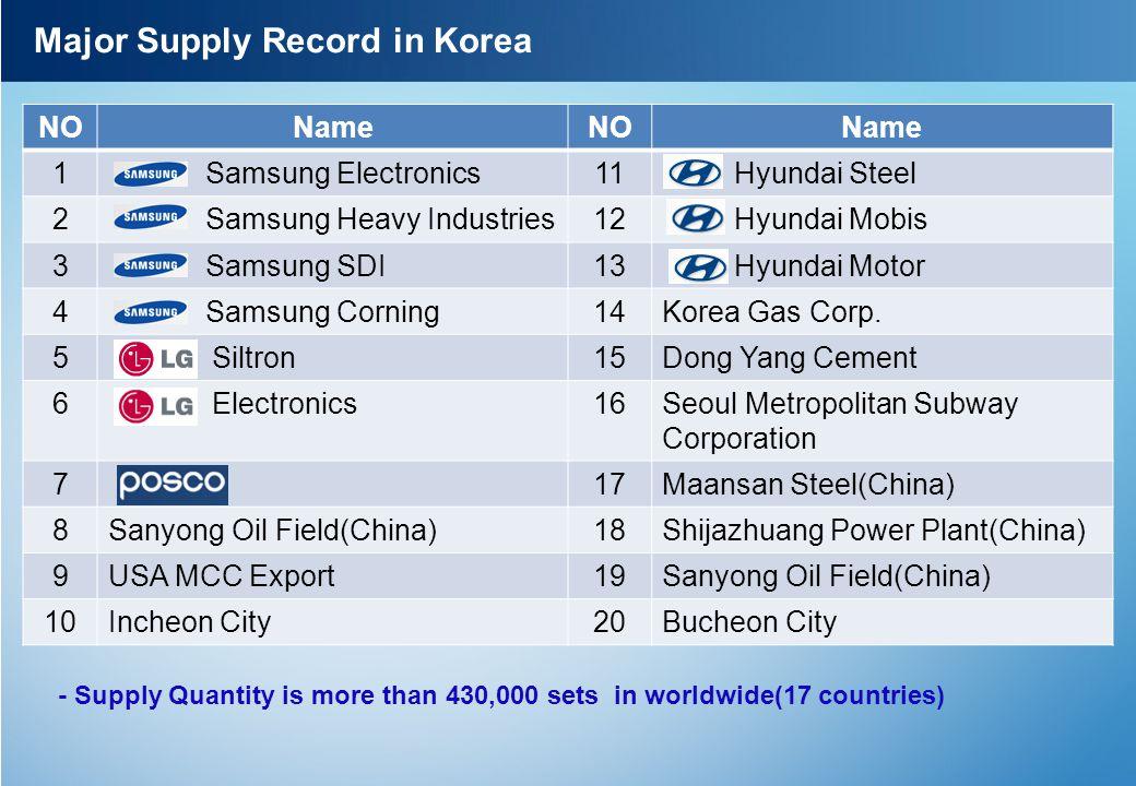 Major Supply Record in Korea