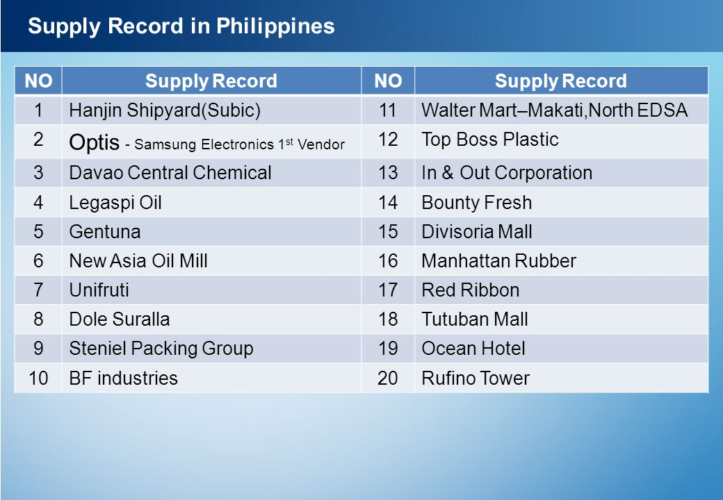Supply Record in Philippines