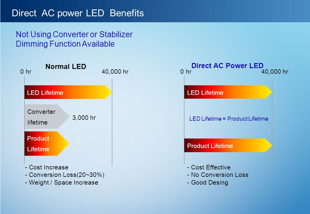 Direct AC power LED Benefits