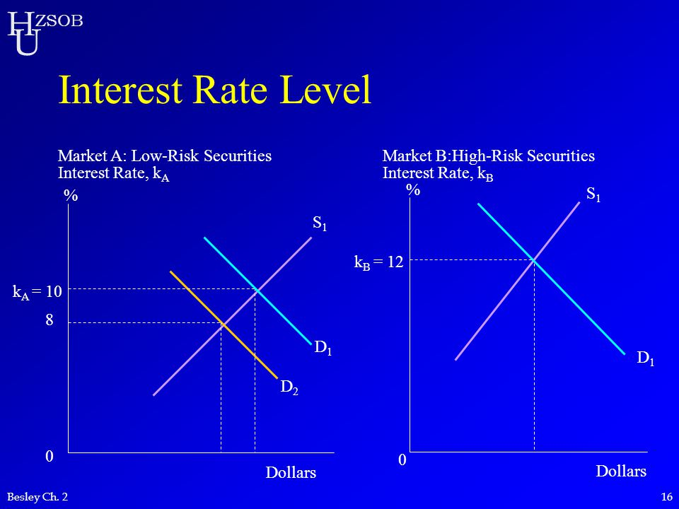 Interest Rate Level Market A: Low-Risk Securities