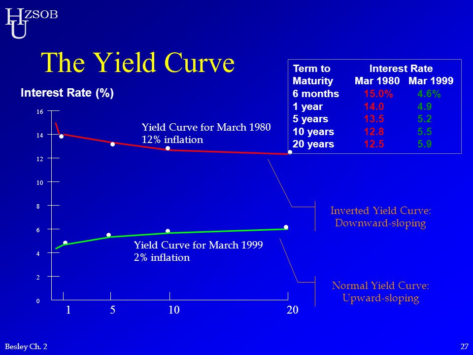 The Yield Curve Interest Rate (%) 1 5 10 20