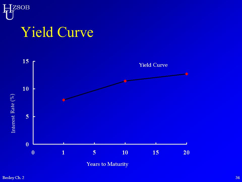 Yield Curve Yield Curve Interest Rate (%) Years to Maturity