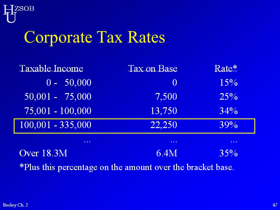 Corporate Tax Rates Besley Ch. 2