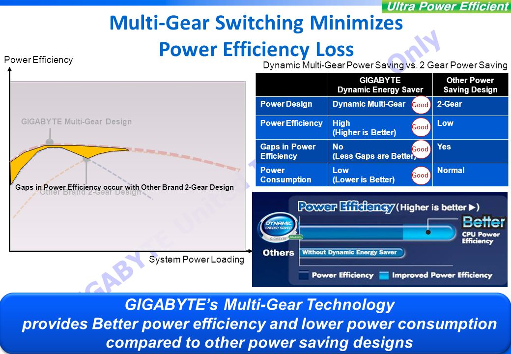 Dynamic Energy Saver Advanced Features