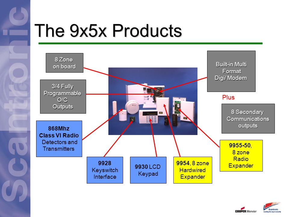 The 9x5x Products Plus Built-in Multi Format Digi/ Modem 8 Zone