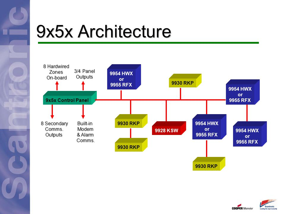9x5x Architecture 8 Hardwired Zones On-board 3/4 Panel Outputs