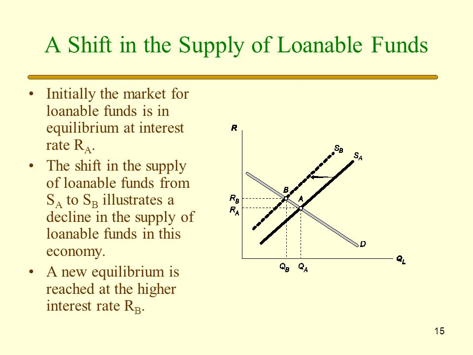 A Shift in the Supply of Loanable Funds