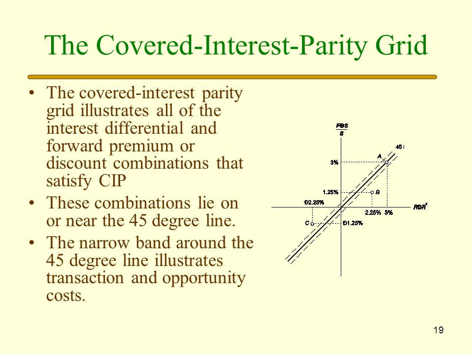 The Covered-Interest-Parity Grid