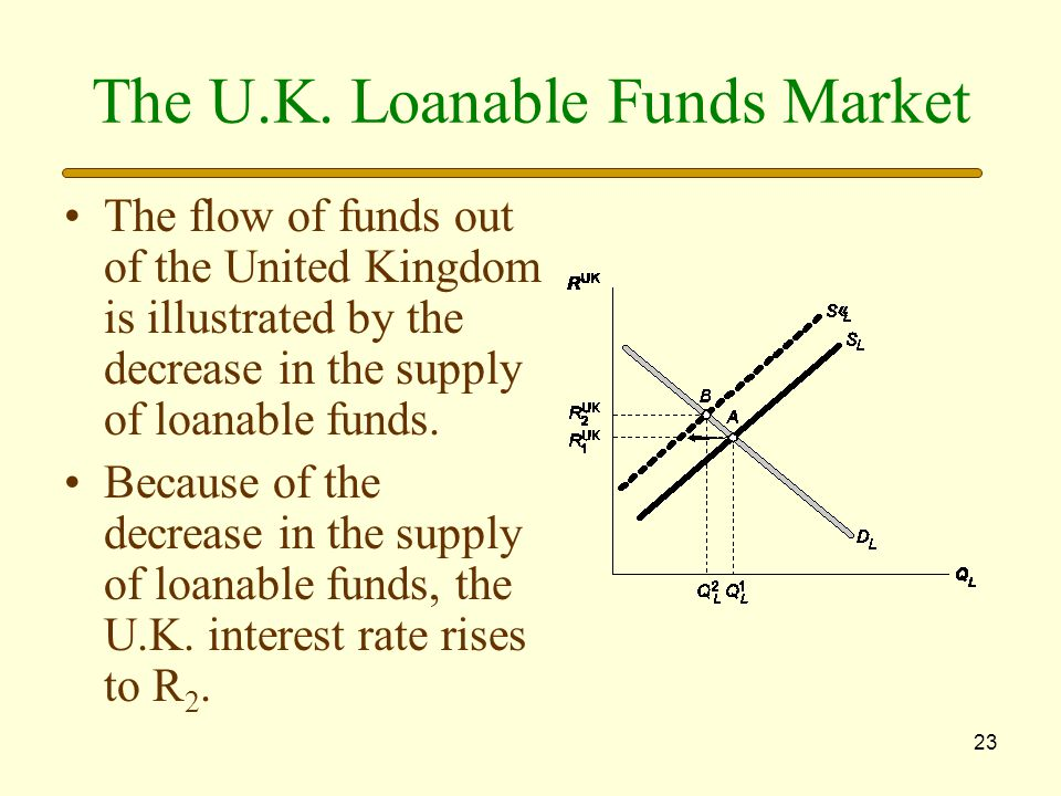 The U.K. Loanable Funds Market