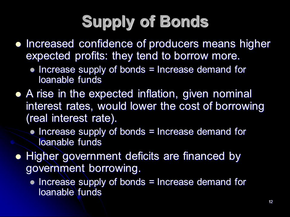 Supply of Bonds Increased confidence of producers means higher expected profits: they tend to borrow more.