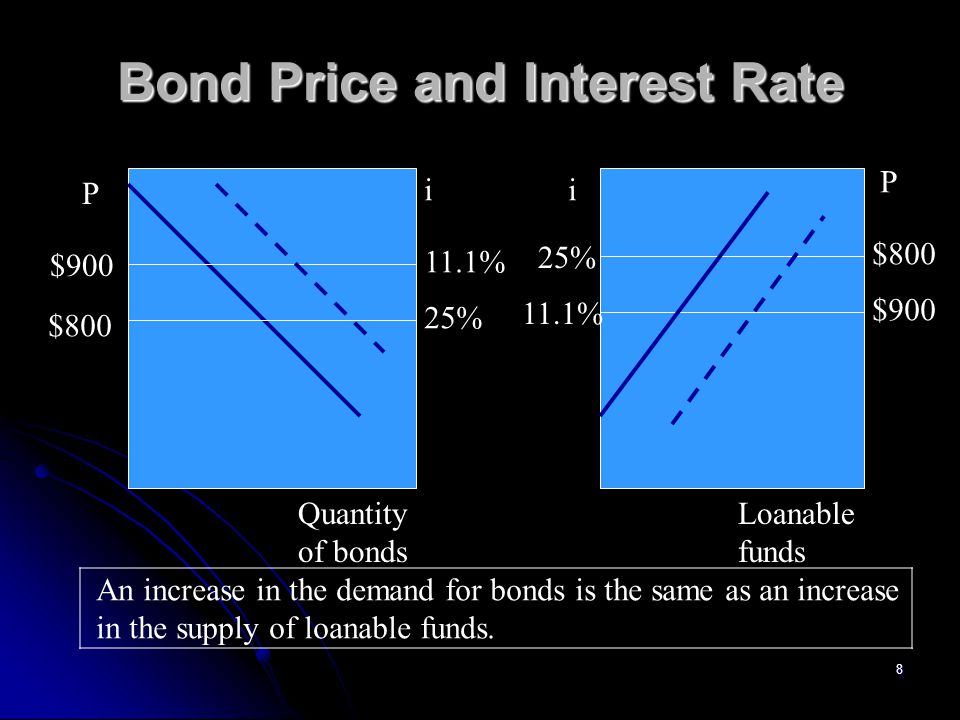 The behavior of interest rates; a progress report,