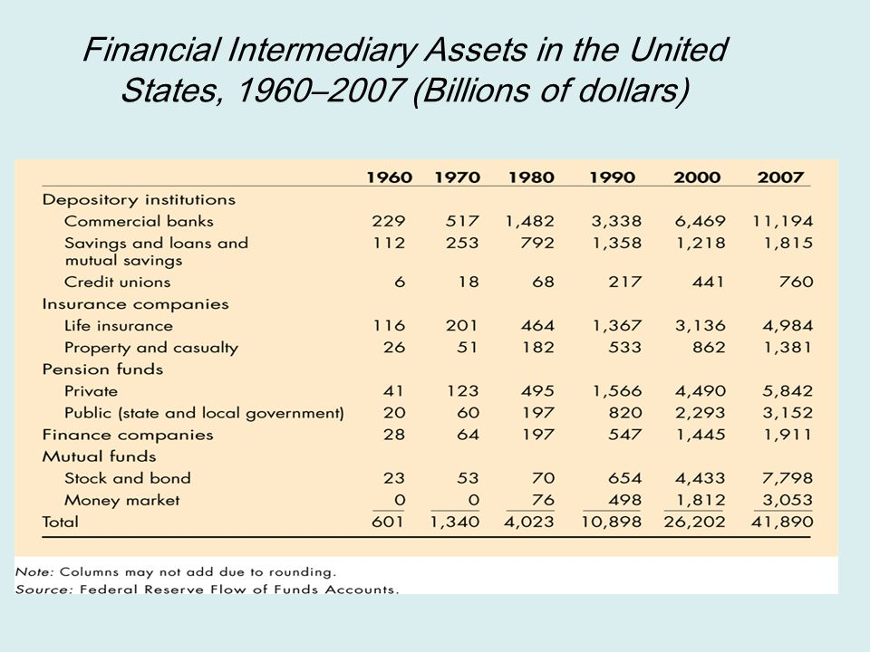 Financial Intermediary Assets in the United States, 1960–2007 (Billions of dollars)