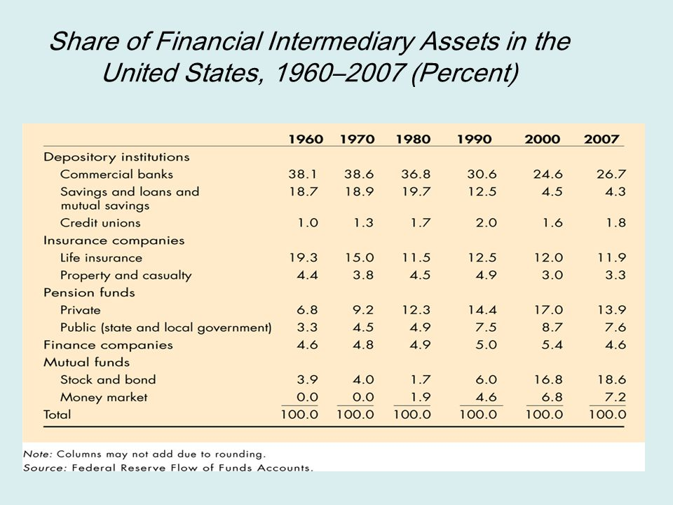 Share of Financial Intermediary Assets in the United States, 1960–2007 (Percent)