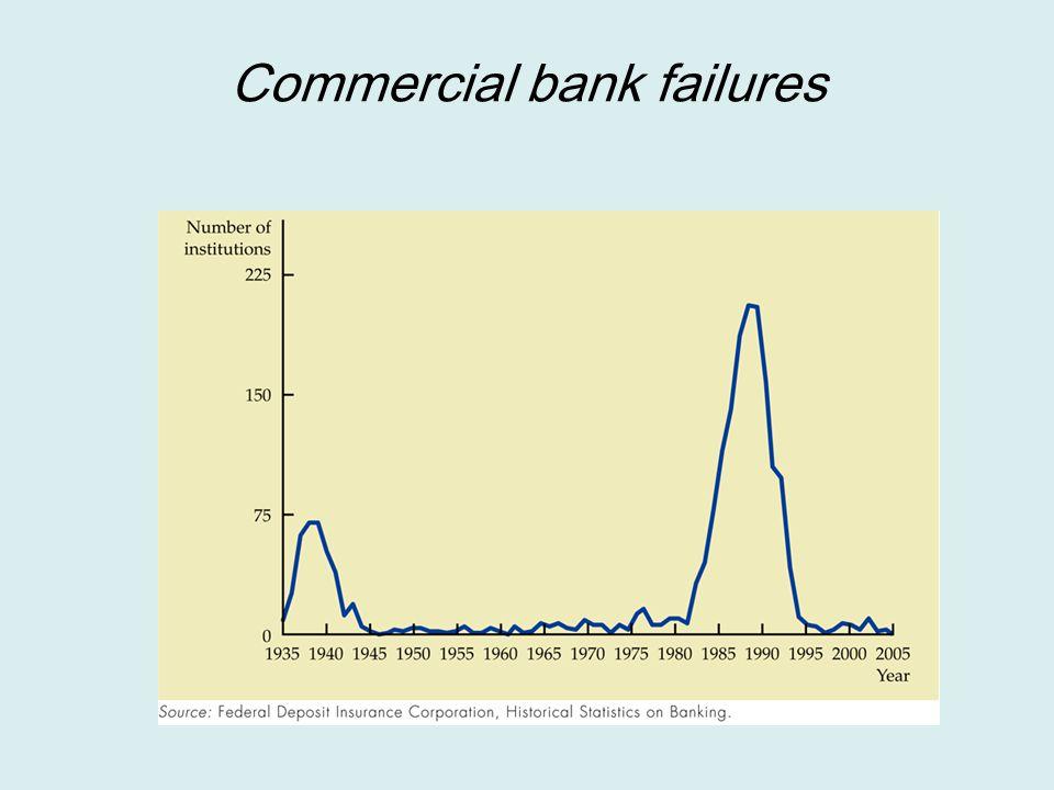 Commercial bank failures