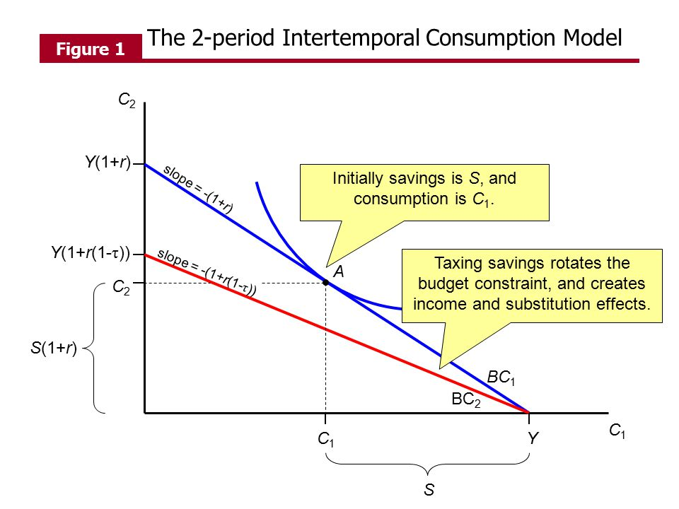 Initially savings is S, and consumption is C1.