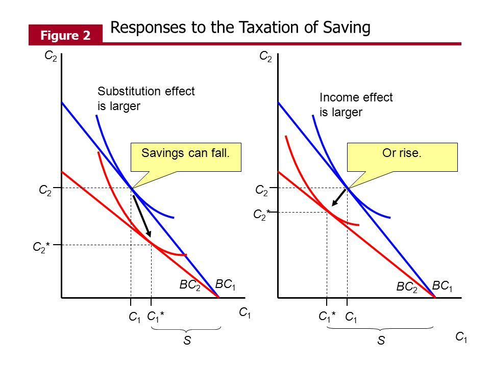 Responses to the Taxation of Saving