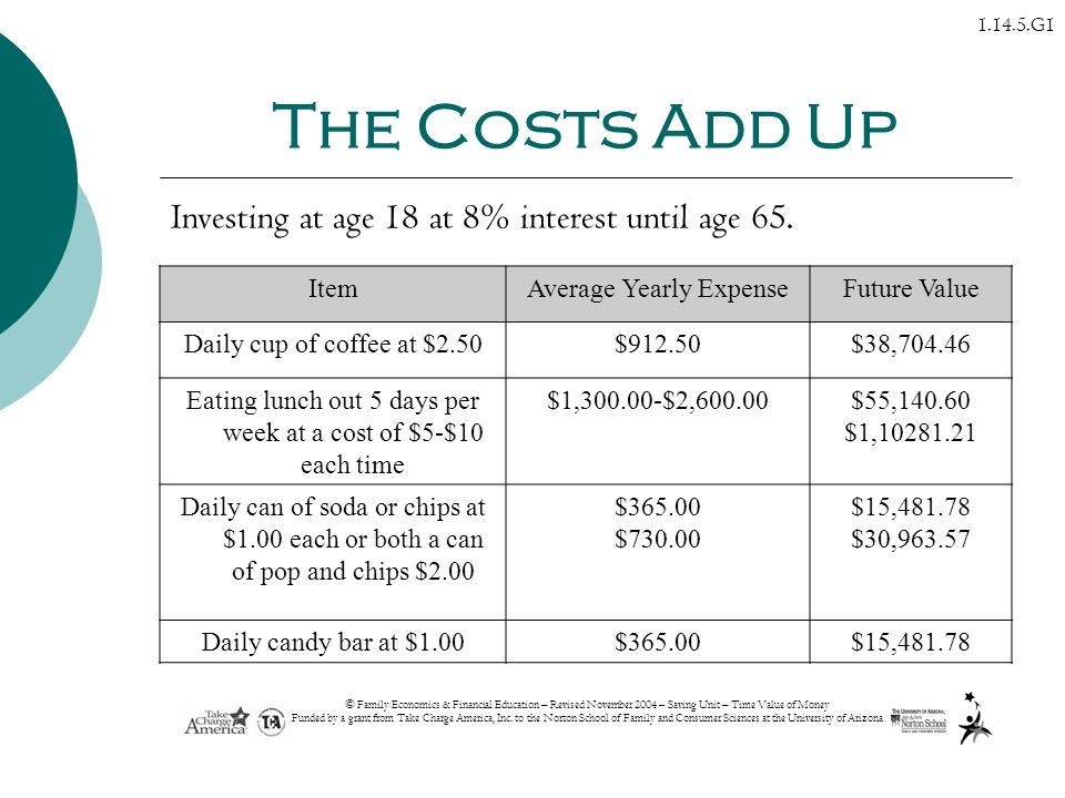 The Costs Add Up Investing at age 18 at 8% interest until age 65. Item