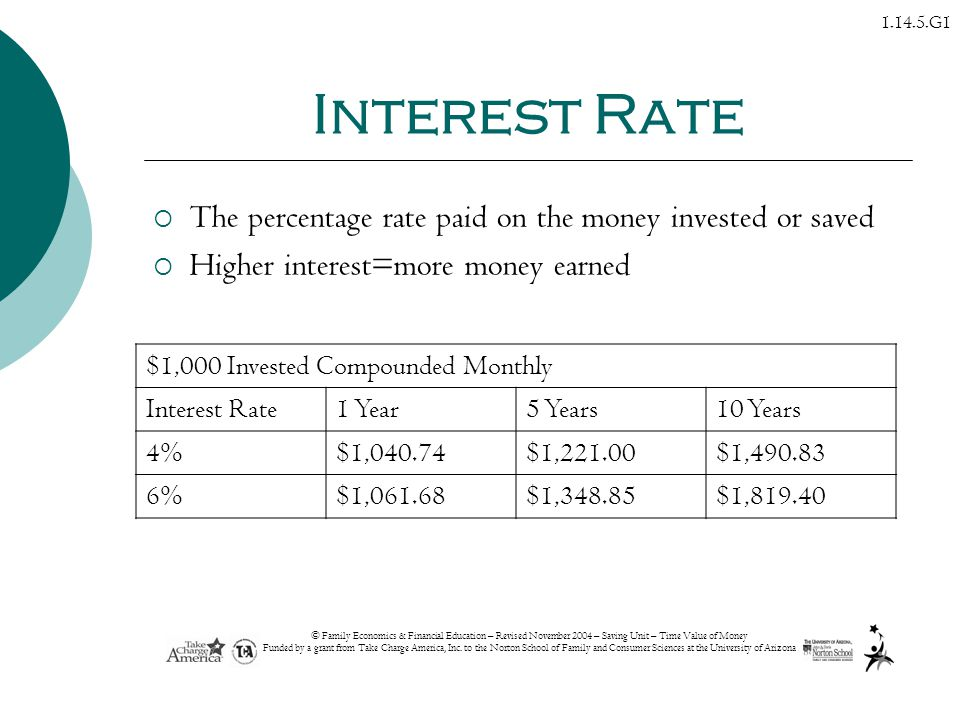 Interest Rate The percentage rate paid on the money invested or saved