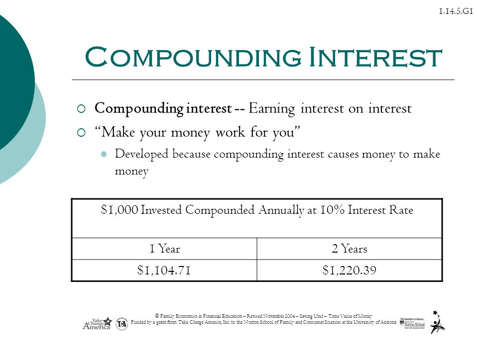 $1,000 Invested Compounded Annually at 10% Interest Rate