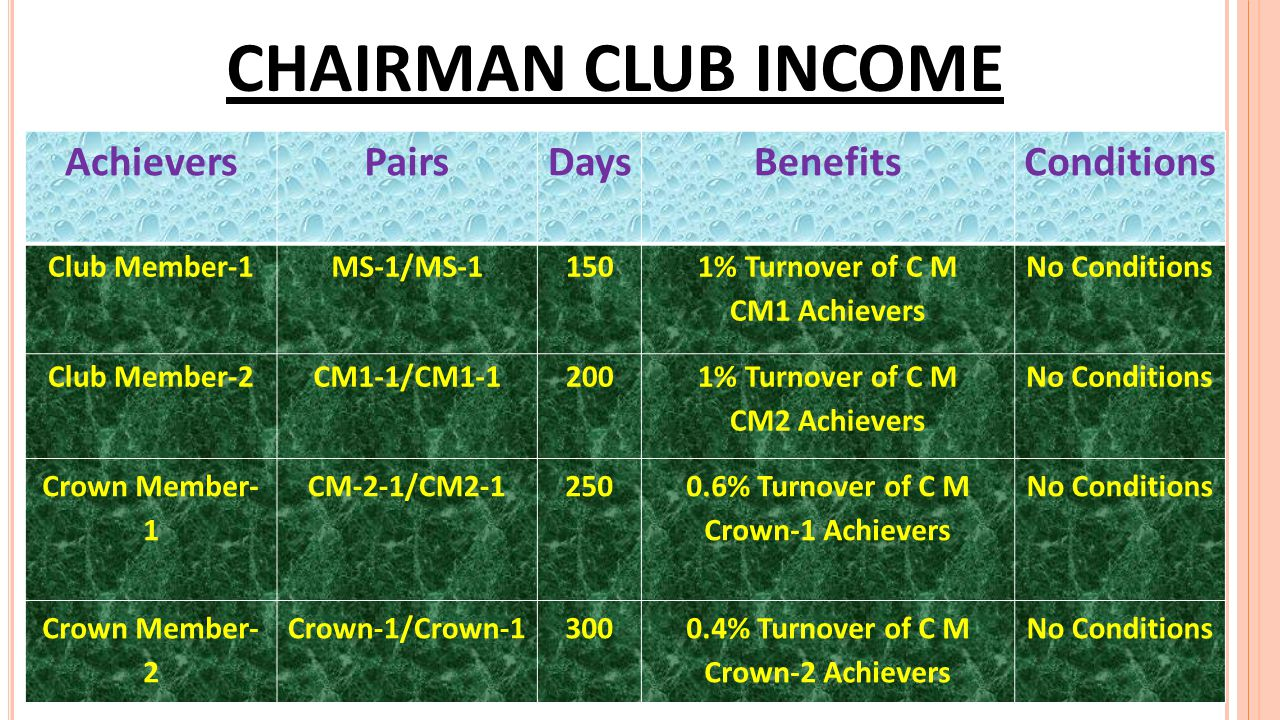 CHAIRMAN CLUB INCOME Achievers Pairs Days Benefits Conditions
