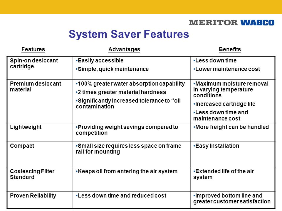 System Saver Features Features Advantages Benefits