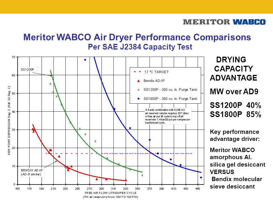 Meritor WABCO Air Dryer Performance Comparisons